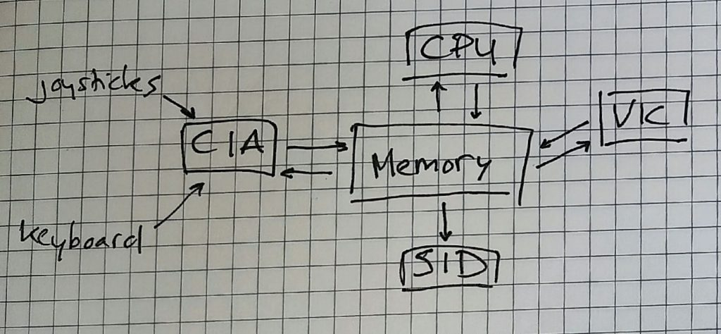 C64 schematic (simplified)