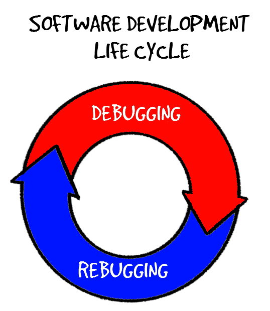 "cartoon of software development lifecycle existing of two steps: ""debugging"" and ""rebugging"""